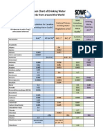 www.safewater.org_PDFS_resourceswaterqualityinfo_RegulationsGuidelinesComparisons.pdf