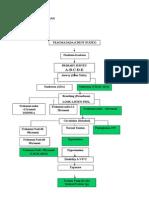 Primary Survey Tension Pneumothorax