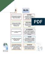 Características de Word/Blog