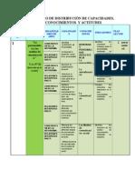 Cuadro de Distribución de Capacidades Pedagógicas