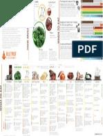 Bulletproof Diet Roadmap