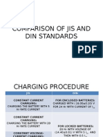 Comparison of Jis and Din Standards