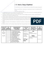 kinetics, energy & equilibrium mastery checklist