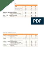 Table-3 - Diseño de Proyectos