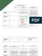 agendas ecology unit 3