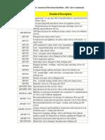 API_Chart