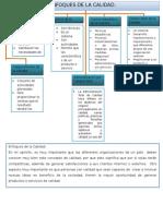 Enfoques y Evolución de La Calidad.
