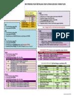 Ringkasan Syarat Personel PB & SLDN