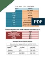 Clasificación CI, Habilidades Cognitivas, Reevaluacion (2)