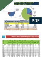 Data Produksi dan Potensi.pdf