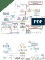 Diagrama de Flujo de Cimentaciones