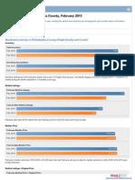 Market Stats Phila..pdf