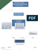Mapa Conceptual Sucesoral.