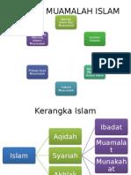 Konsep Muamalah Islam