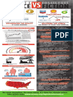 Climate Science vs Fossil Fuel Fiction Infographic