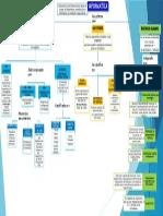 Mapa conceptual informática