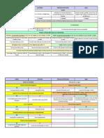 Clasificacion Aspectual (resumen)