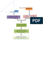 Diagram Alir Termokimia