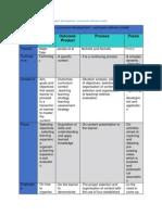 table 1 models of curruculum development
