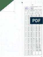 3.Valorile Lui y in Func-ie de Valoarea Standard z (1)