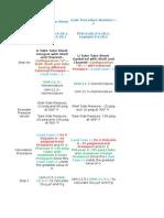Tube Sheet Procedures