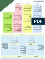 نموذج تحليل المبادرات - ملون