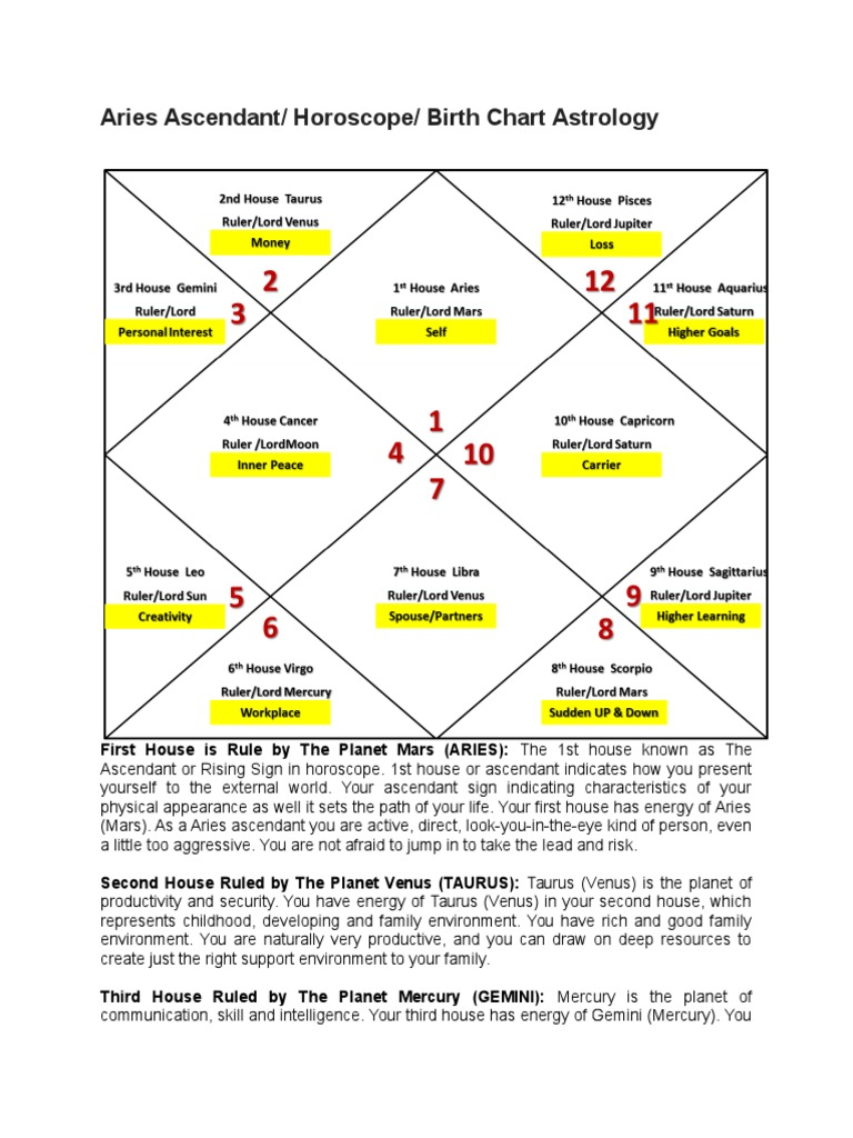 Astrology ascendant chart images free any chart examples 1 aries ascendant horoscope birth chart astrology planets in 1 aries ascendant horoscope birth chart astrology nvjuhfo Image collections