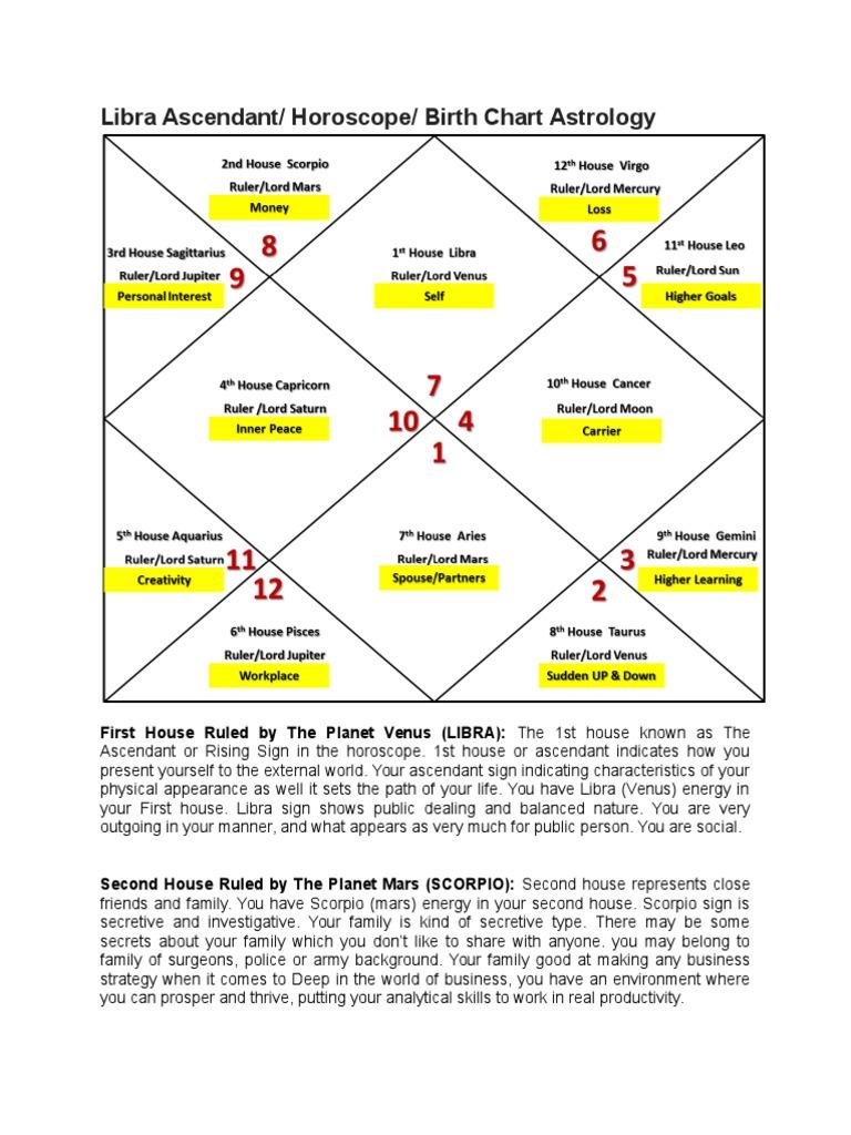 20 Libra Ascendant Horoscope Birth Chart Astrology   Planets In ...