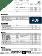 661 Mini DH Results-22-03-2015
