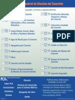 PCA Español