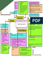 Peta Minda MTE