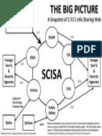 SCISA Diagram - A Snapshot of Bill C-51's Info Sharing Web