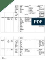 Drug Charting - Oxales