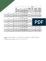 tabela hidraulica