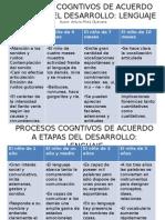 Procesos Cogntivos de Acuerdo a Etapas Del Desarrollo Lenguaje