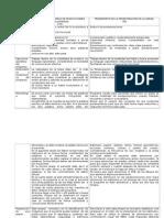 Cuadro Comparativo CPVI. TPA