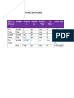 Subject Verb Agreement Table