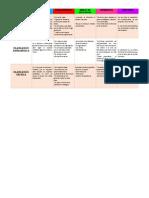 Cuadro Comparativo Planeacion Estrategica Tactica y Operativa