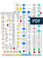 Immigration Flowchart Roadmap to Green Card