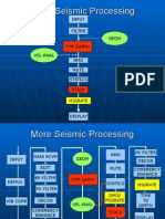 Seismic Reflection Processing Post-Stack