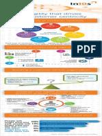 Building a customer-centric organization