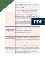 teaching strategies -week 2