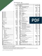 General Demographic Characteristics - U.S. Census Bureau Tables