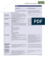 Endocrine Studies