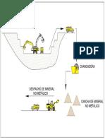Diagrama de Flujo - Operaciones Mina