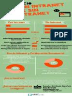 Un Negocio Con Intranet vs Sin Intranet - SharePoint Server 2013