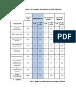 Tablas de Alternativas Procesos Productivos a Nivel Industrial