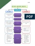 华语作为第一语言与第二语言学习的不同之处