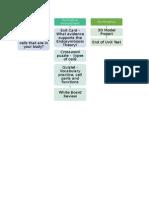 cell unit assessment timeline