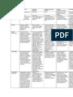 Communicable Disease Chart